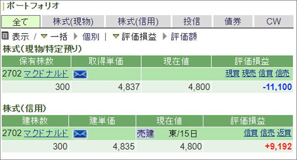 マクドナルド300株株主優待